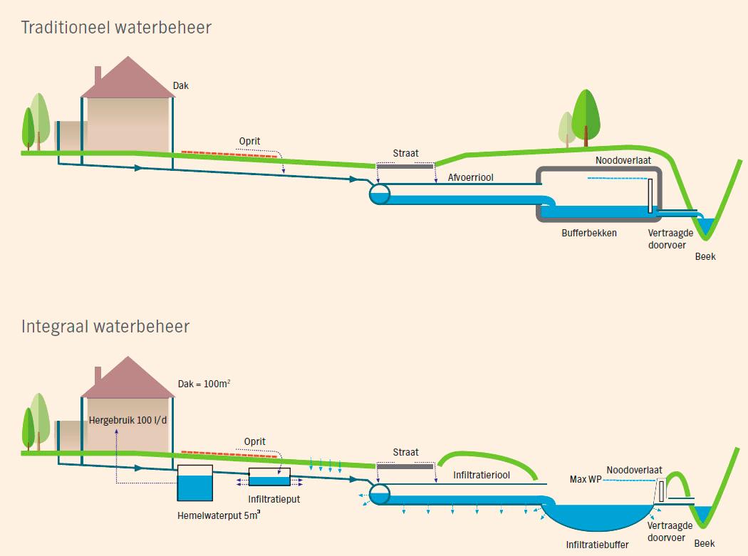 Real-time en integraal waterbeheer